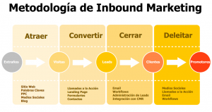 metodologia-inbound-marketing
